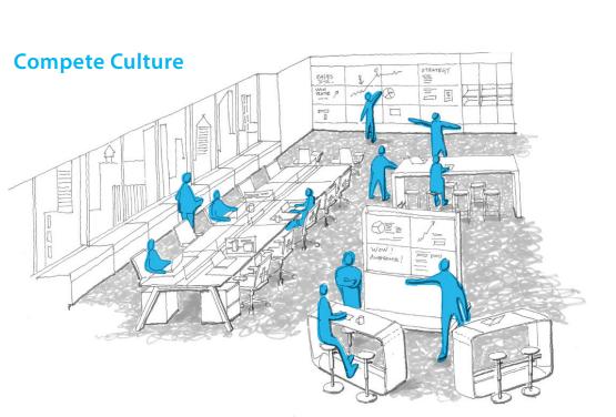 Văn hóa doanh nghiệp: Cạnh tranh