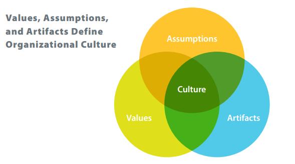 Thành tổ của văn hóa doanh nghiệp