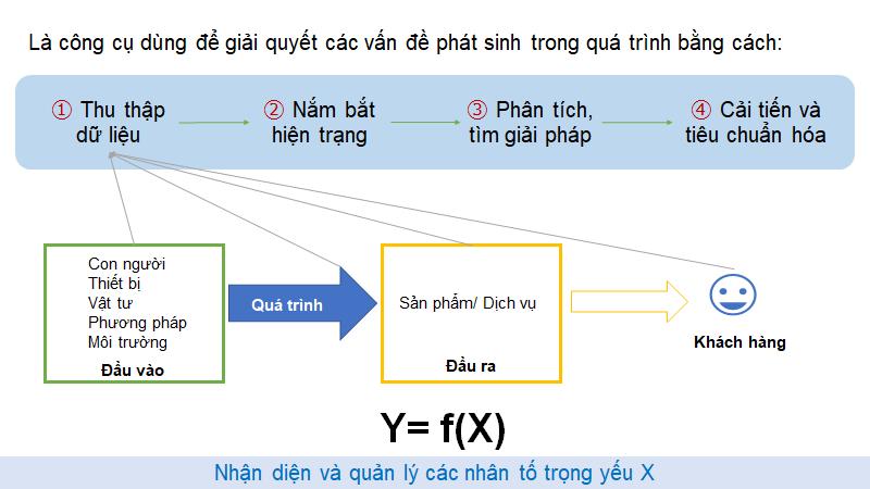 Quá trình giải quyết vấn đề bằng công cụ